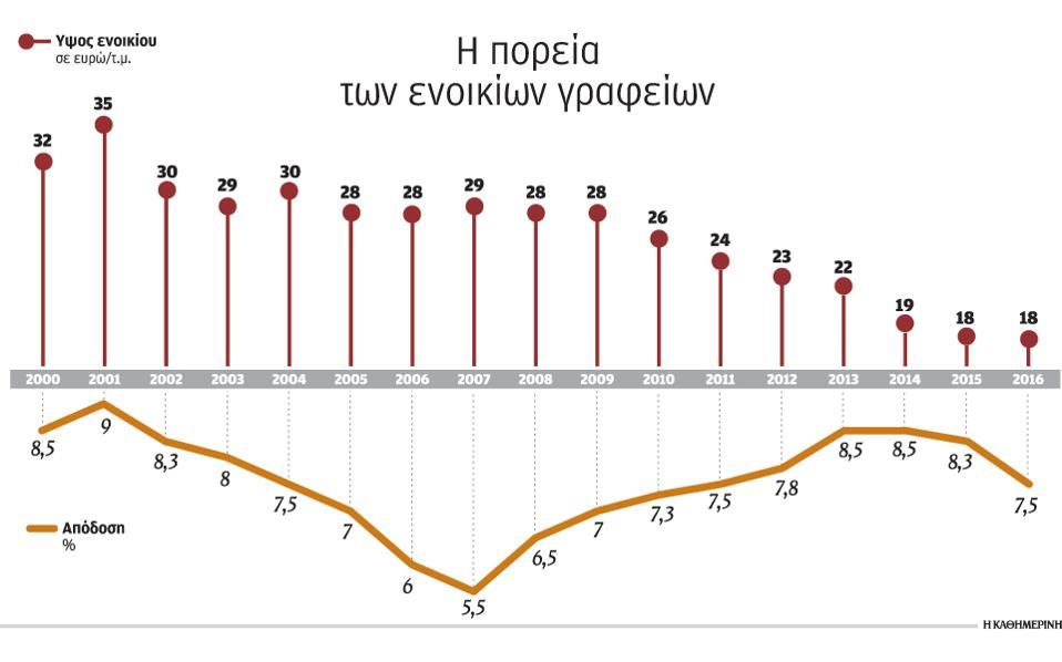 Με «δύο ταχύτητες» κινείται η αγορά γραφείων στην Αθήνα